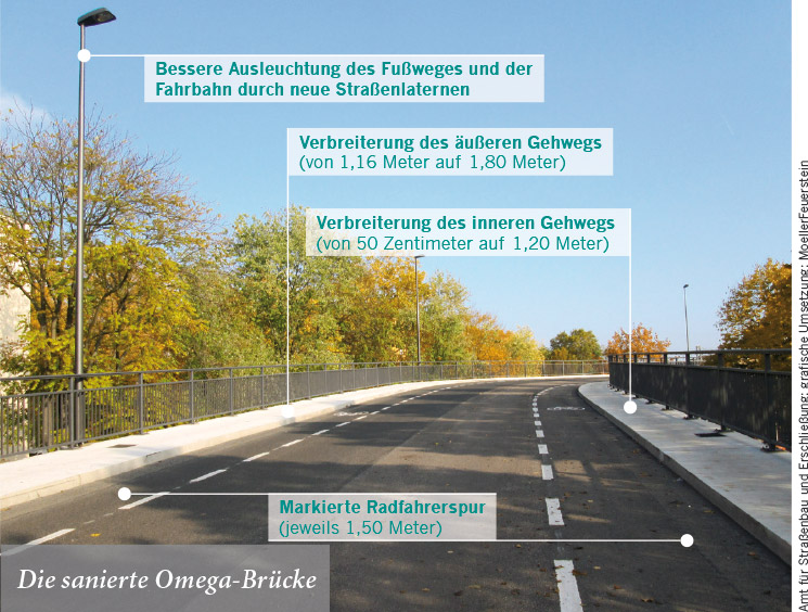 Die sanierte Omega-Brücke