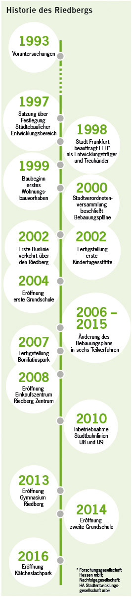 Historie Riedberg