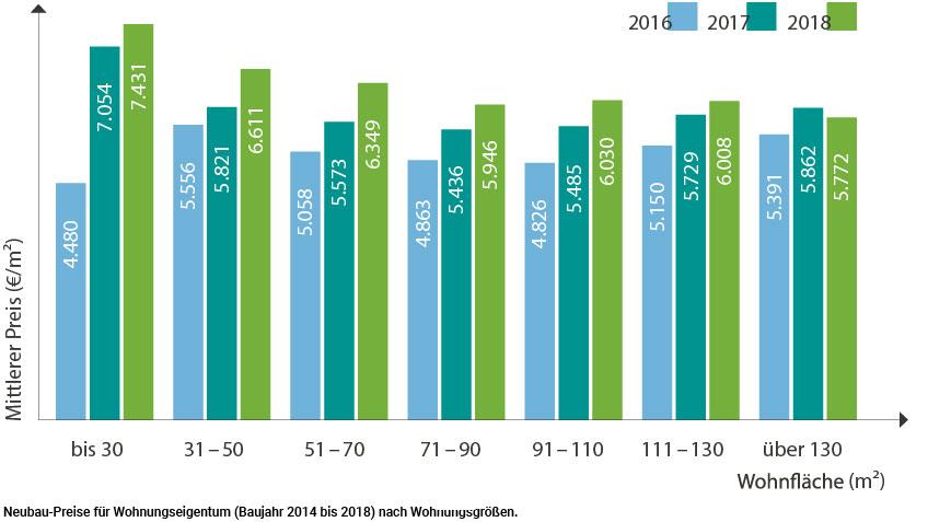 Neubaupreise 2014-2018